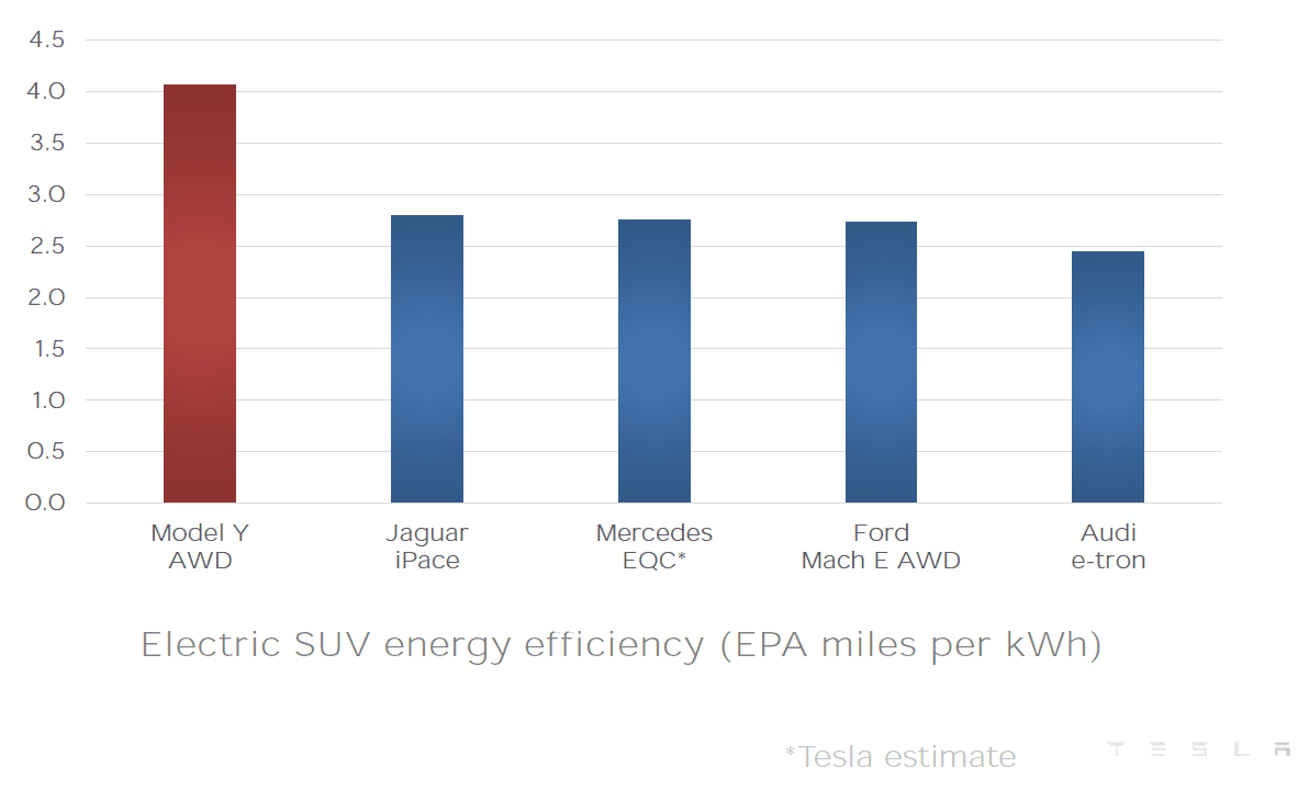 Electric SUV Energy Efficieny - EPA miles per kWh